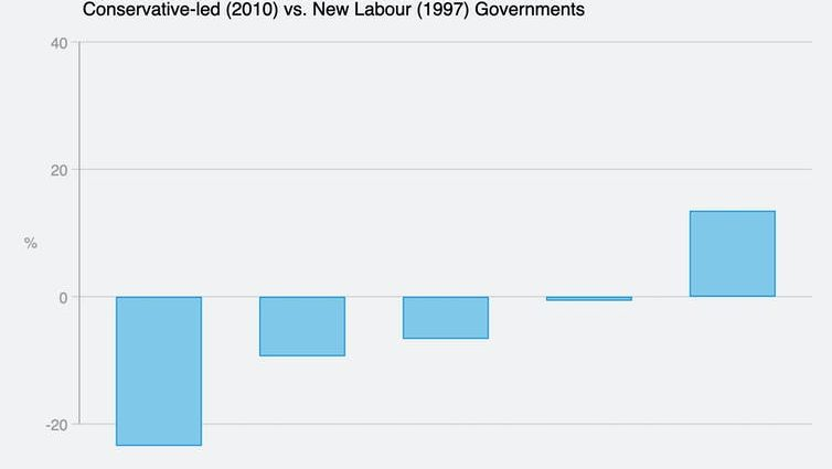 How government spending goes to certain voters – and shapes inequality