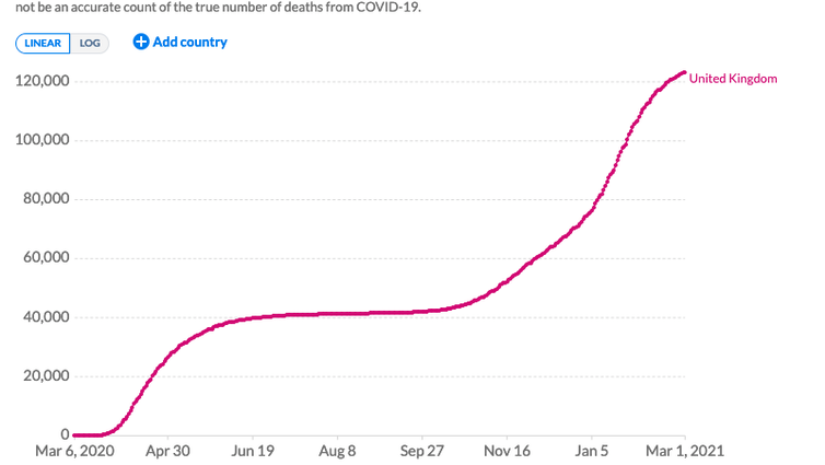 A graph showing the cumulative number of confirmed COVID-19 deaths in the UK